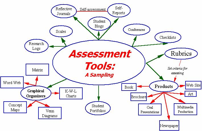Tools used in Assessment